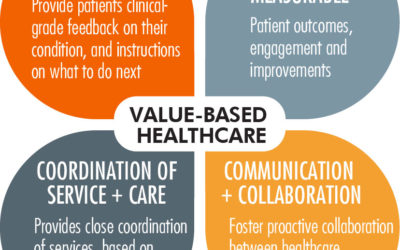 Outcomes Based Healthcare